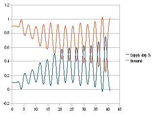 Ideal SD curve econo plus random, long lag
