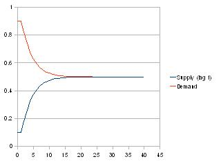 Ideal SD curve econo